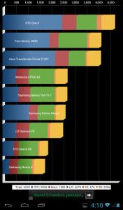 Huawei MediaPad 7 Vogue spartos testas